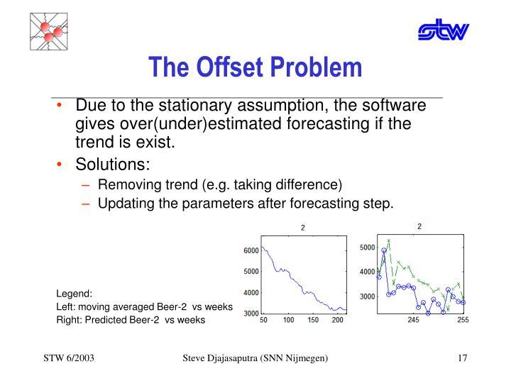 The Offset Problem