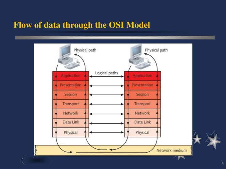 Flow of data through the OSI Model