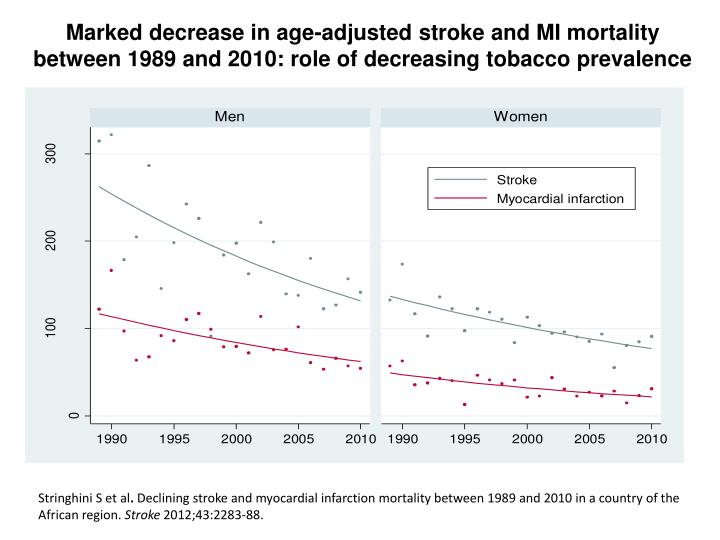 Marked decrease in age-adjusted stroke and MI mortality between 1989 and 2010: role of decreasing tobacco prevalence