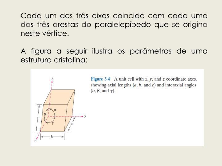 Cada um dos três eixos coincide com cada uma das três arestas do paralelepípedo que se origina neste vértice.