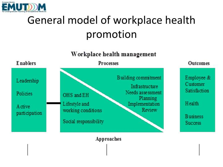 General model of workplace health promotion