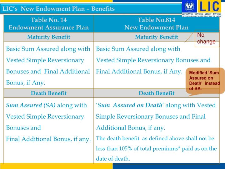 LIC's  New Endowment Plan – Benefits