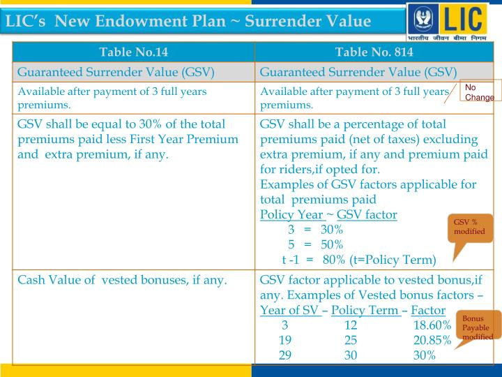 LIC's  New Endowment Plan ~ Surrender Value