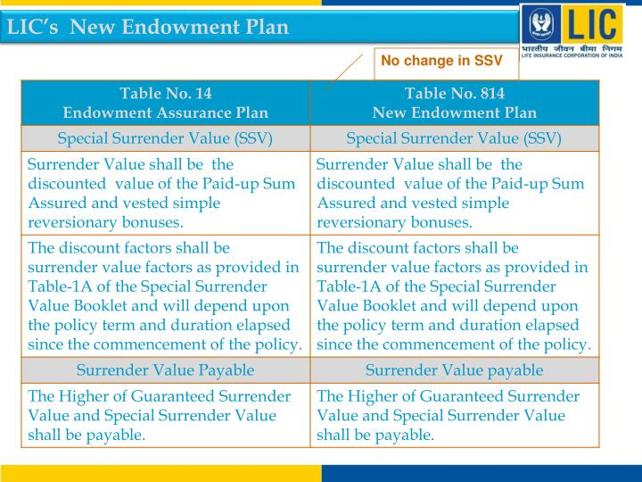 LIC's  New Endowment Plan