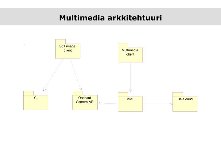 Multimedia arkkitehtuuri