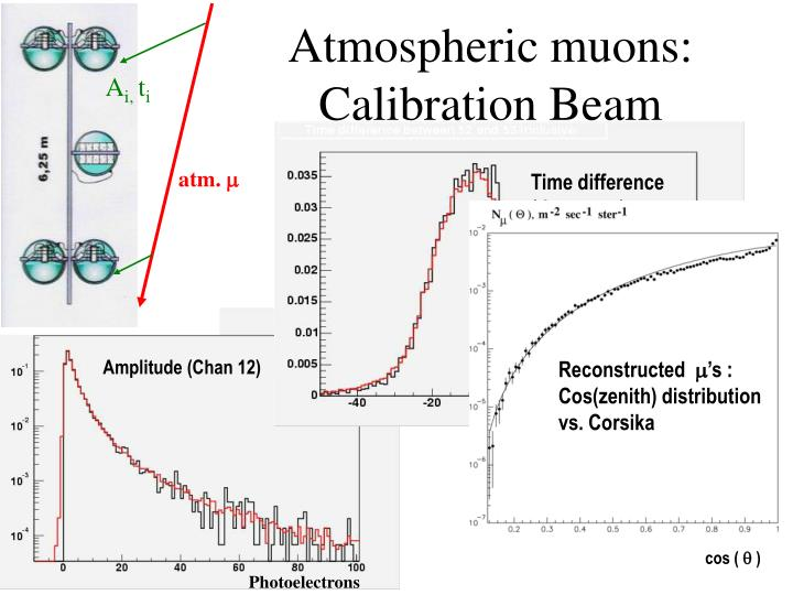 Atmospheric muons: Calibration Beam