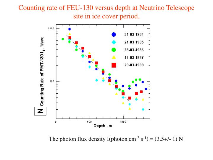 Counting rate of FEU-130 versus depth at Neutrino Telescope site in ice cover period.