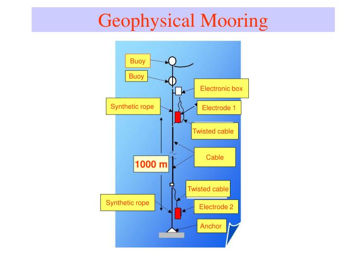 Geophysical Mooring