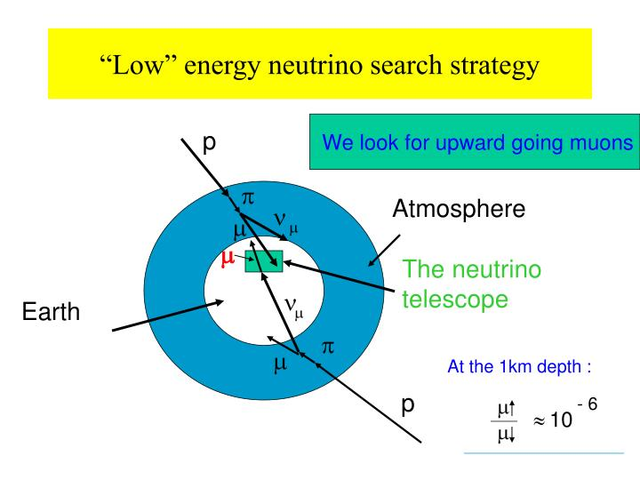 """Low"" energy neutrino search strategy"