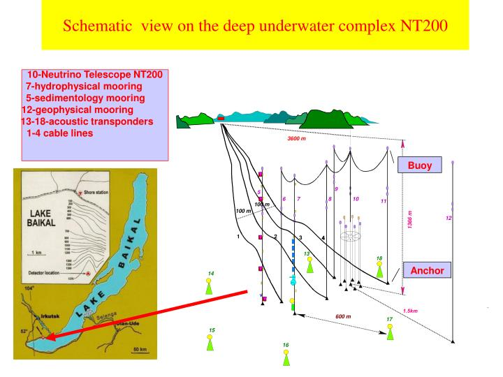 Schematic  view on the deep underwater complex NT200