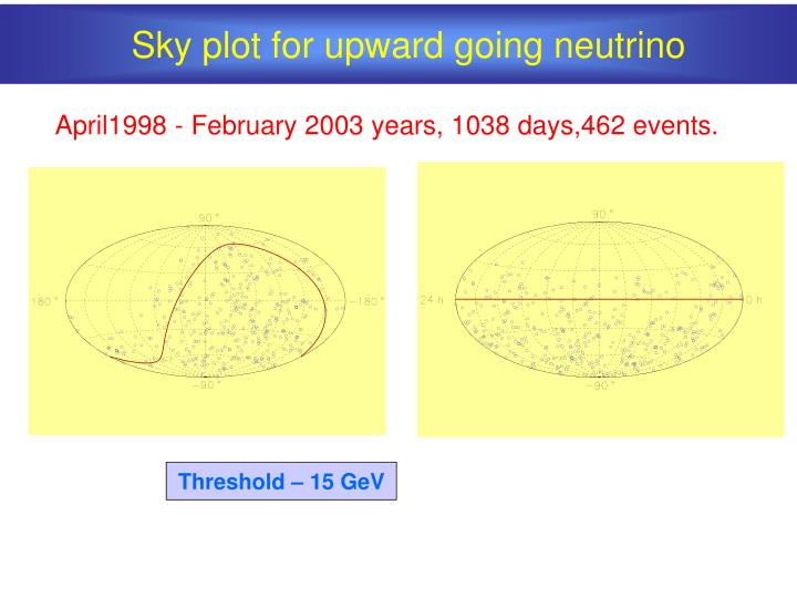 Sky plot for upward going neutrino