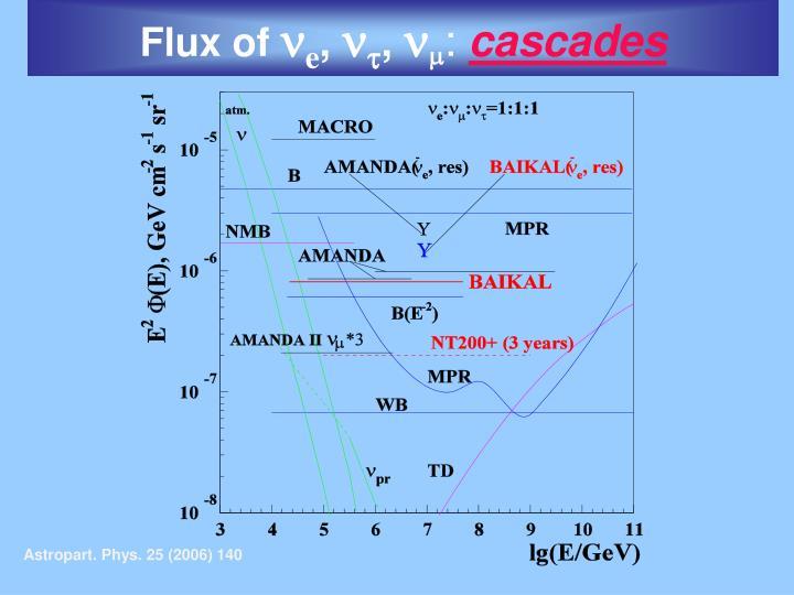 Flux of