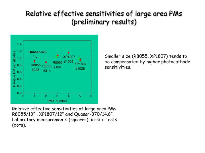Relative effective sensitivities of large area PMs