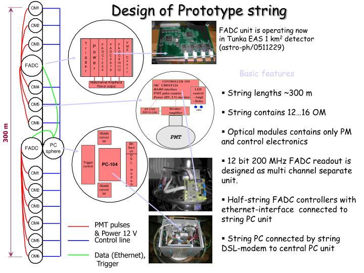 Design of Prototype string