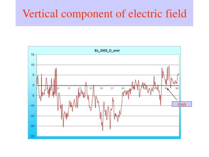Vertical component of electric field