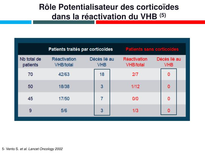 Rôle Potentialisateur des corticoïdes dans la réactivation du VHB