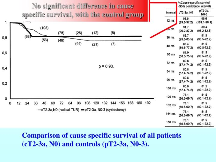 No significant difference in cause specific survival, with the control group