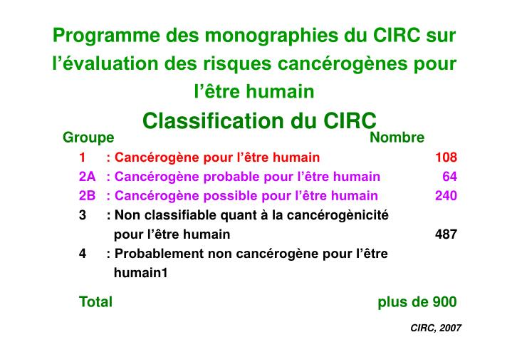 Programme des monographies du CIRC sur