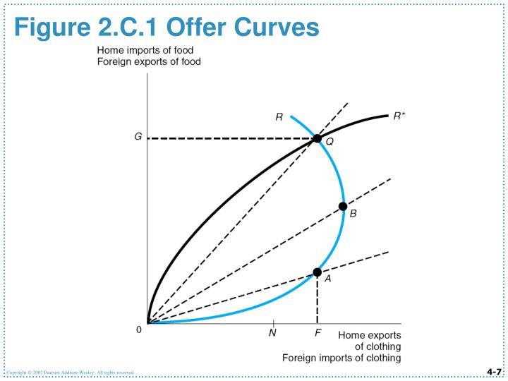 Figure 2.C.1 Offer Curves
