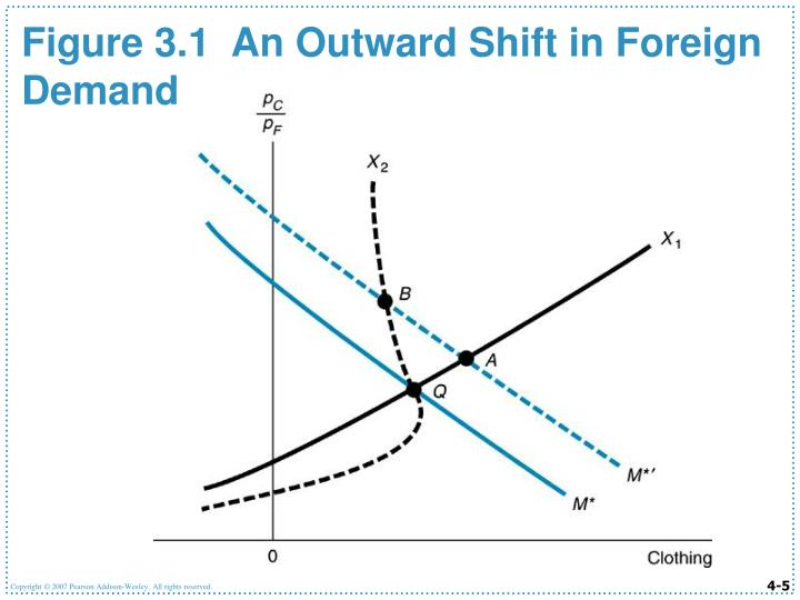 Figure 3.1  An Outward Shift in Foreign Demand