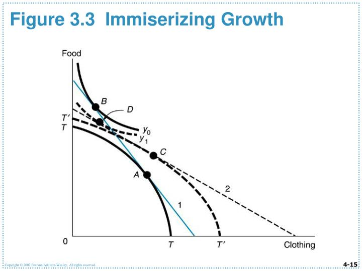 Figure 3.3  Immiserizing Growth
