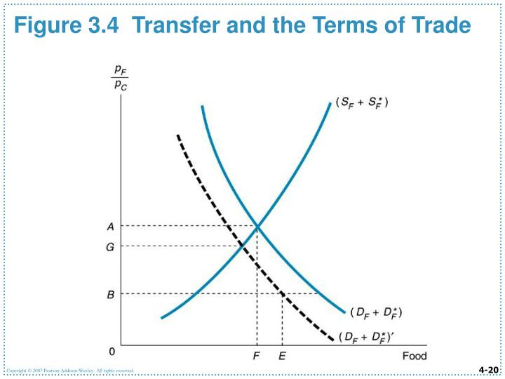 Figure 3.4  Transfer and the Terms of Trade
