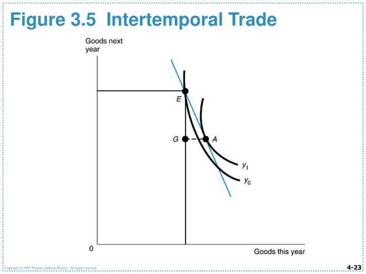 Figure 3.5  Intertemporal Trade