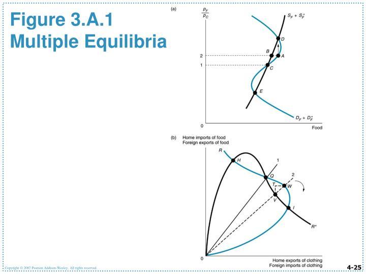 Figure 3.A.1