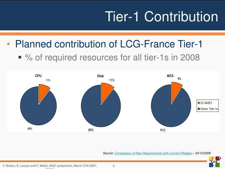Tier-1 Contribution
