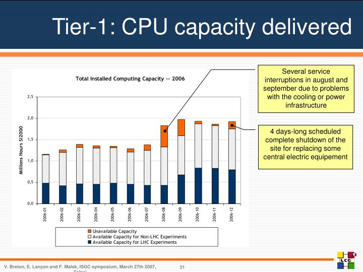 Tier-1: CPU capacity delivered