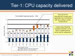tier 1 cpu capacity delivered