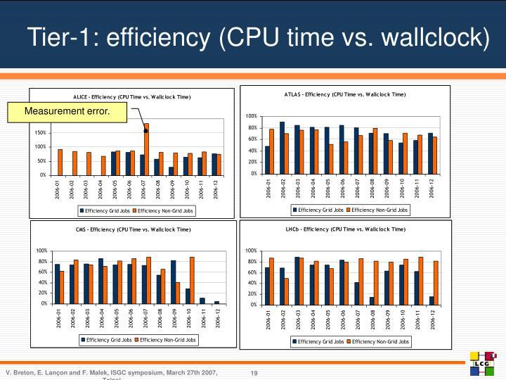 Tier-1: efficiency (CPU time vs. wallclock)