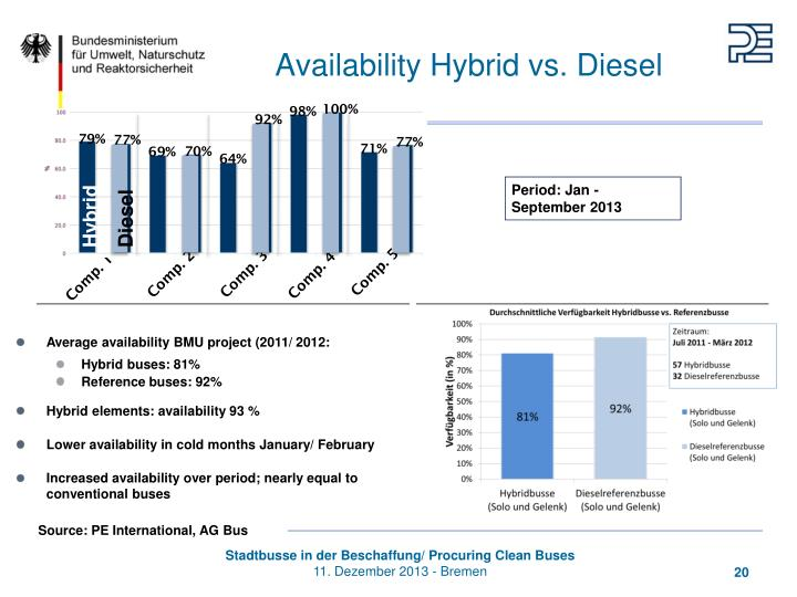 Availability Hybrid vs. Diesel