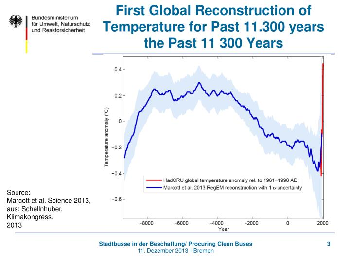 First Global Reconstruction of Temperature for Past 11.300 years
