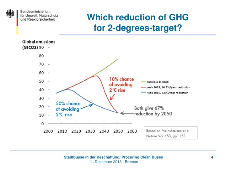 Which reduction of GHG