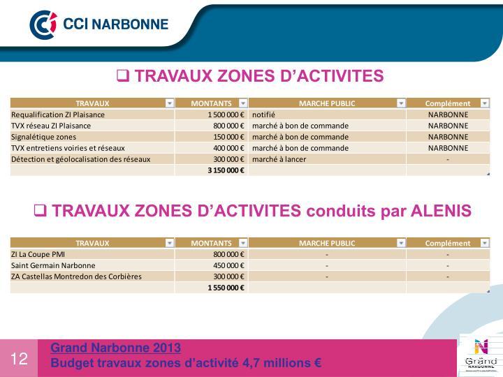 TRAVAUX ZONES D'ACTIVITES