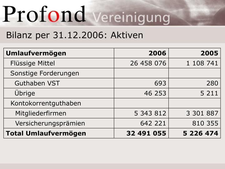 Bilanz per 31.12.2006: Aktiven