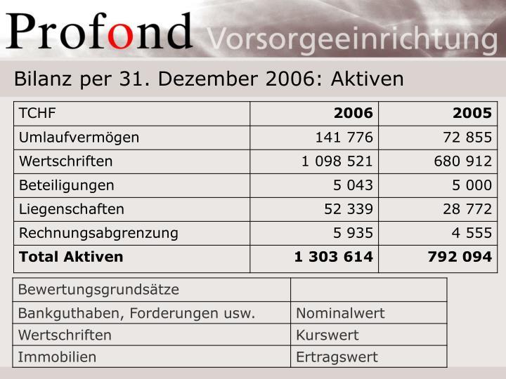 Bilanz per 31. Dezember 2006: Aktiven