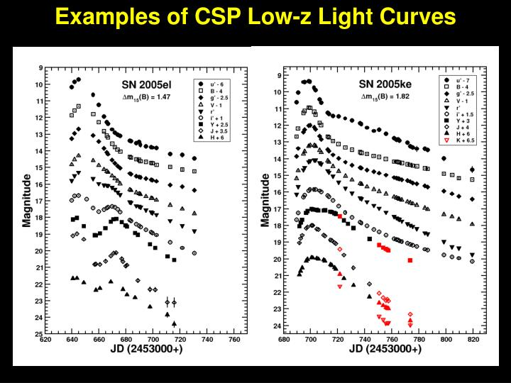 Examples of CSP Low-z Light Curves