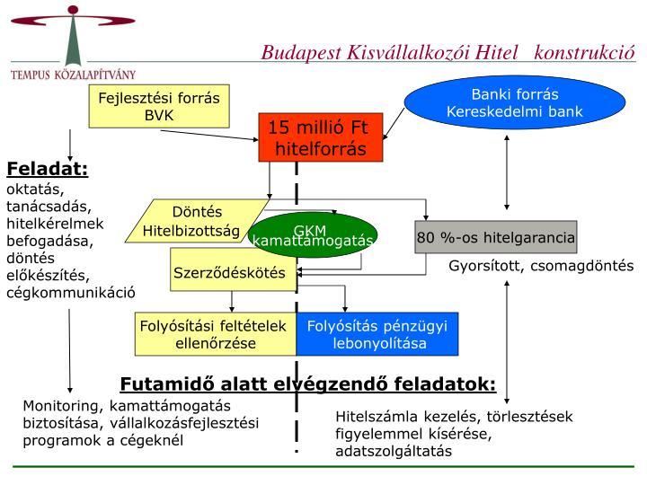 Budapest Kisvállalkozói Hitel   konstrukció