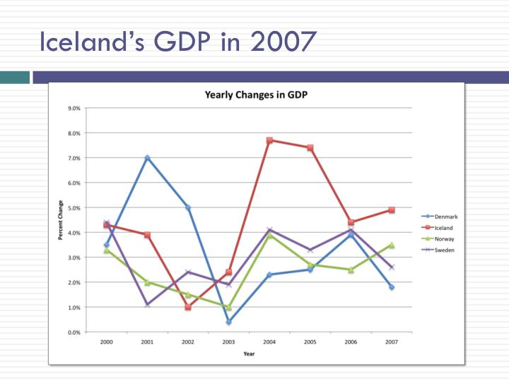 Iceland's GDP in 2007
