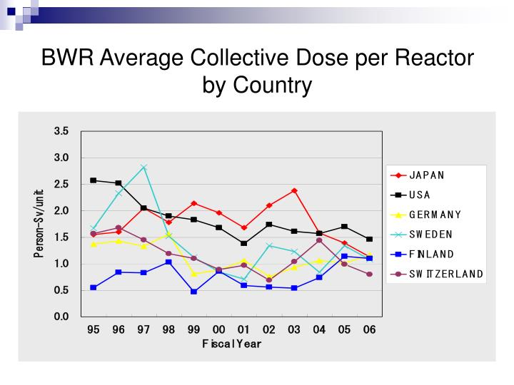BWR Average Collective Dose per Reactor by Country