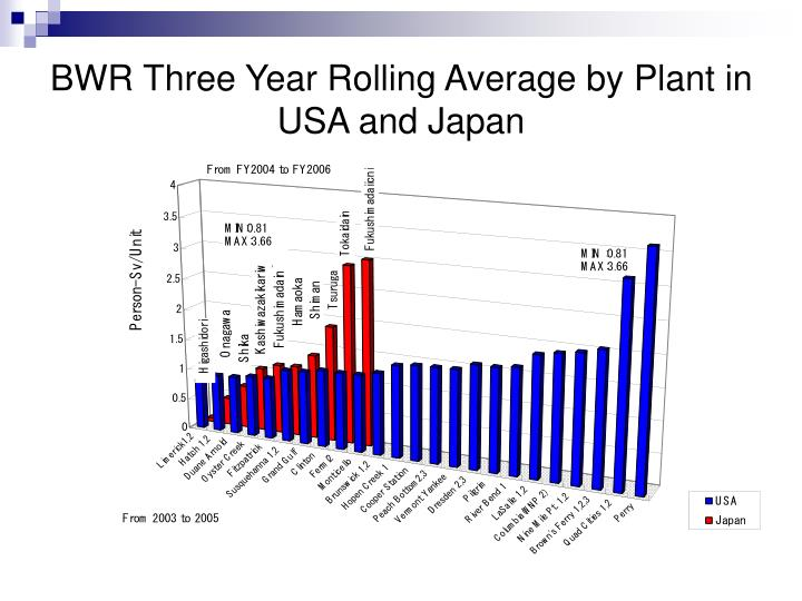 BWR Three Year Rolling Average by Plant in USA and Japan