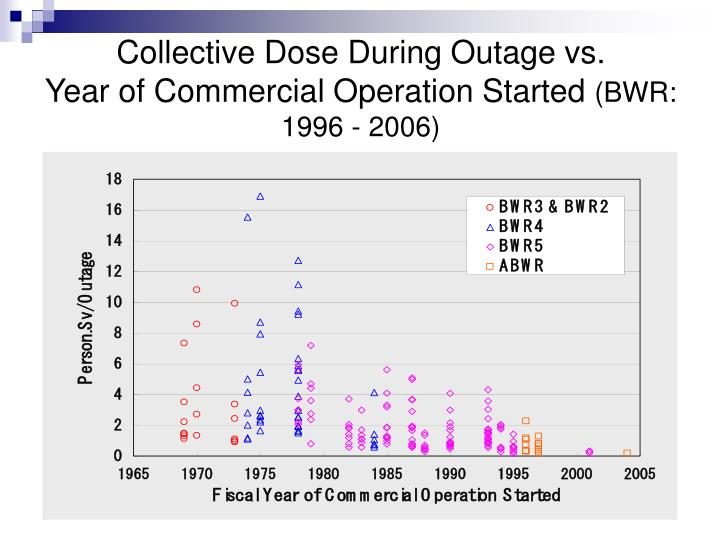 Collective Dose During Outage vs.