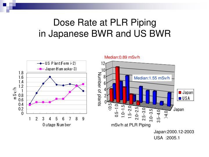 Dose Rate at PLR Piping