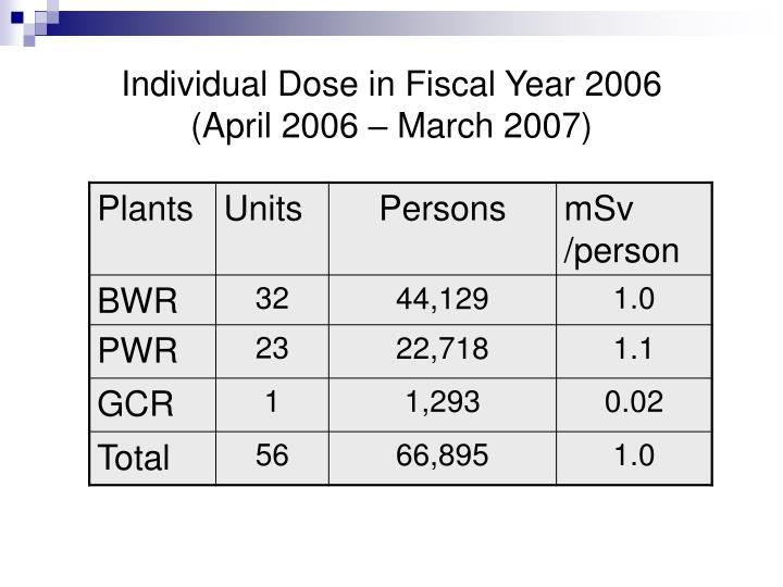 Individual Dose in Fiscal Year 2006