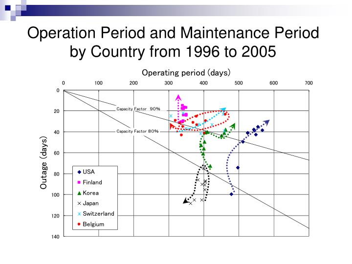 Operation Period and Maintenance Period by Country from 1996 to 2005