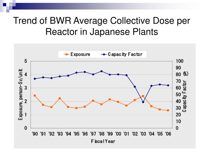 Trend of BWR Average Collective Dose per Reactor in Japanese Plants