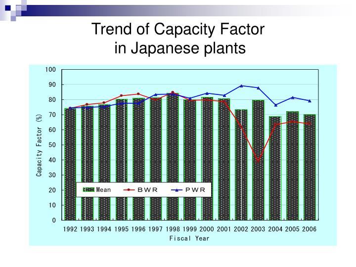 Trend of Capacity Factor