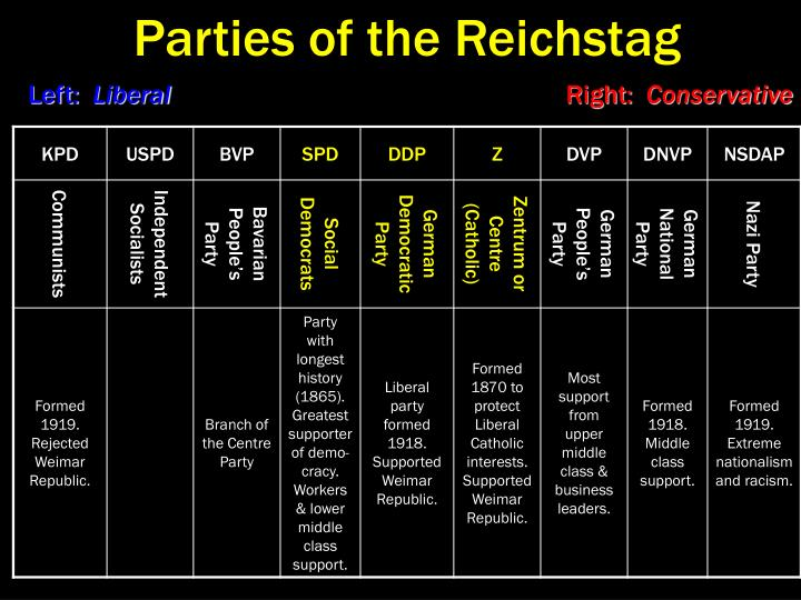 Parties of the Reichstag